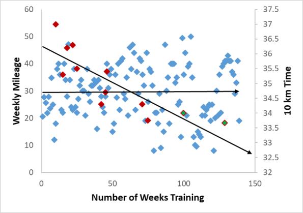 consistency_graph